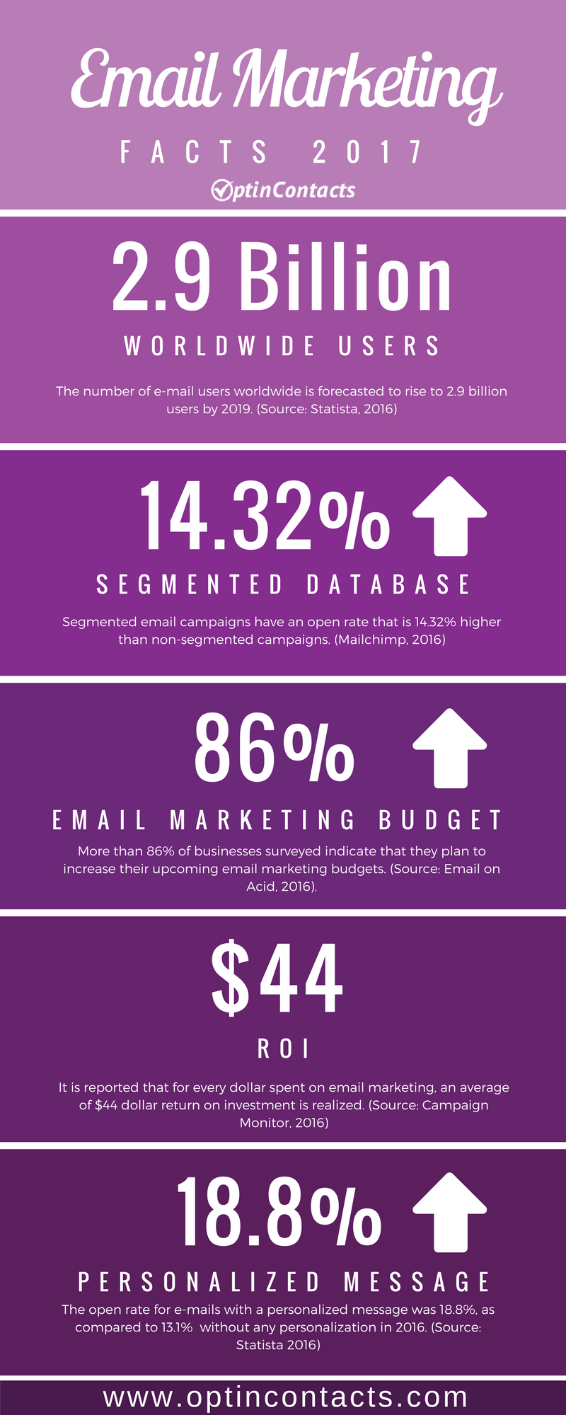 Email Marketing Facts 2017