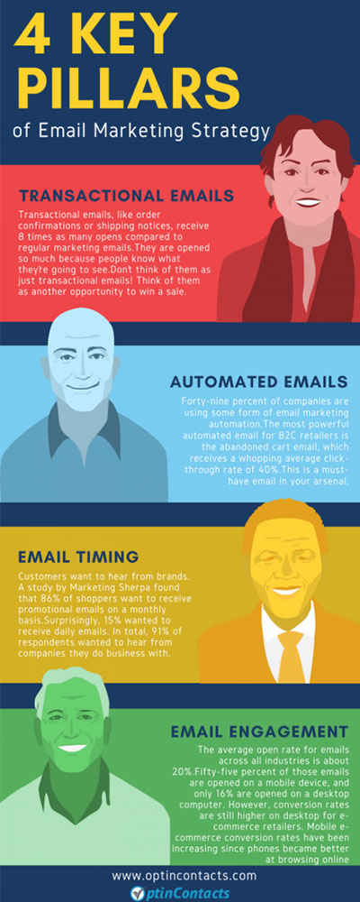 4-pillars-of-email-marketing-strategy