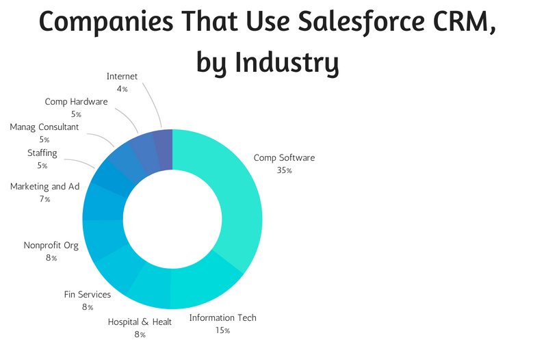 Companies That Use Salesforce CRM, by Industry