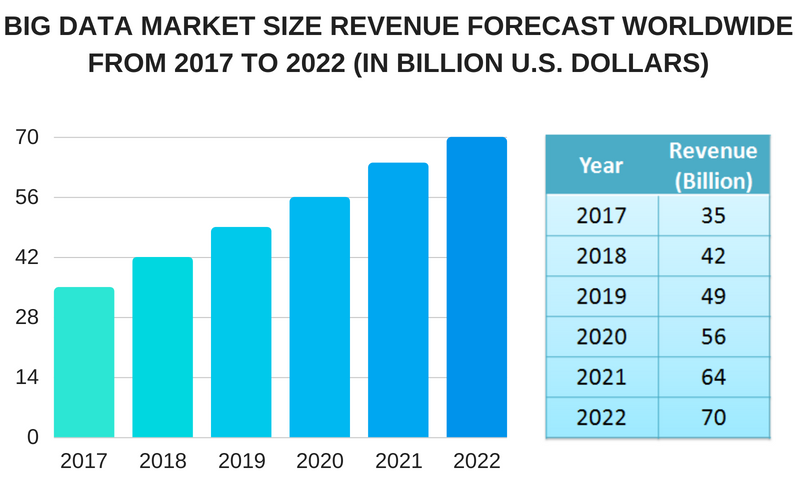 BIG DATA MARKET SIZE REVENUE FORECAST WORLDWIDE FROM 2017 TO 2022 (IN BILLION U.S. DOLLARS)