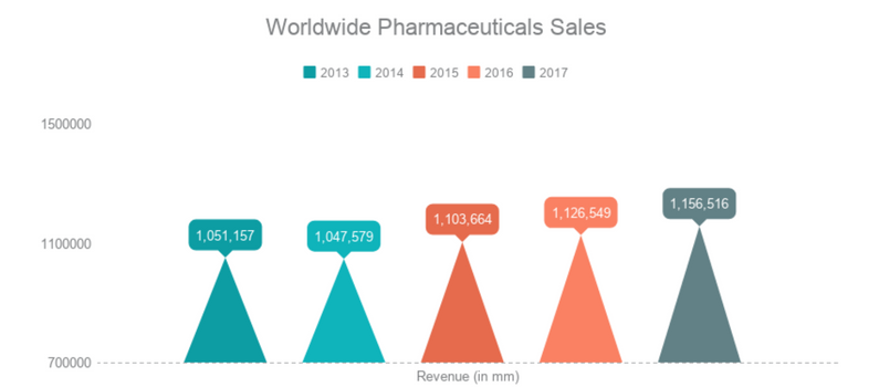 World Pharmaceuticals Sales