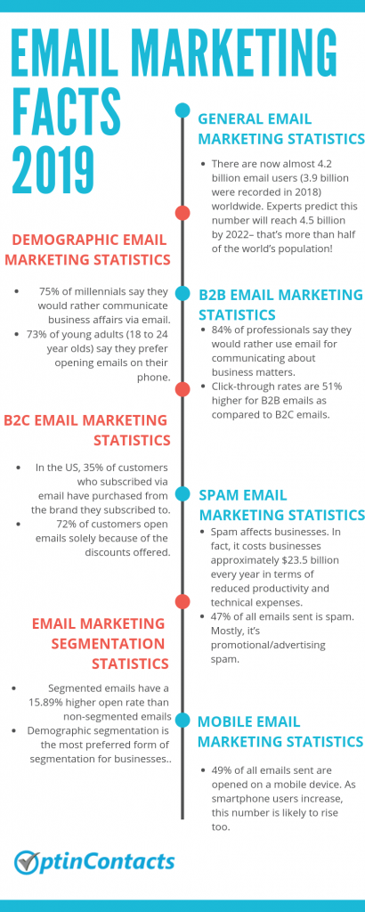 EMAIL MARKETING FACTS 2019