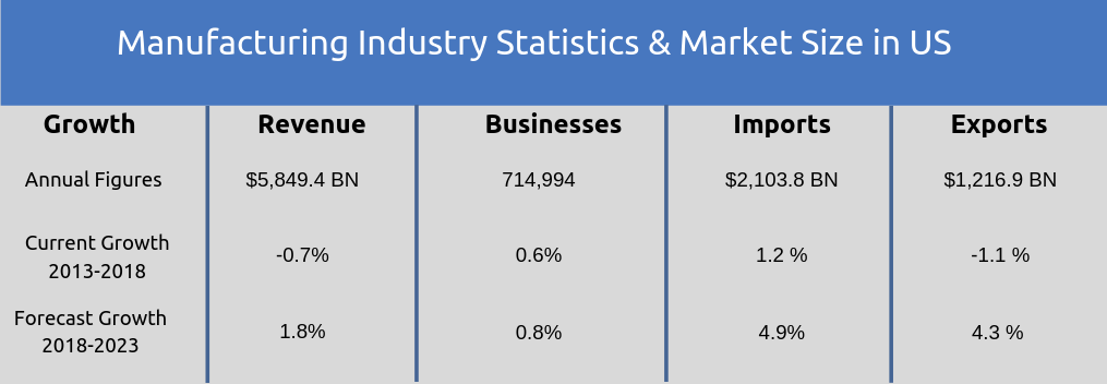 Manufacturing Industry Statistics & Market Size in US