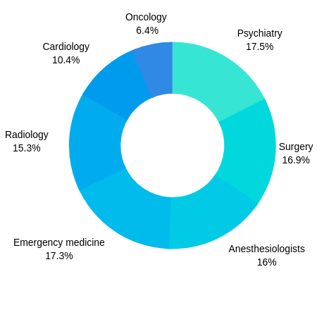 The Number of Active Physicians in the United States