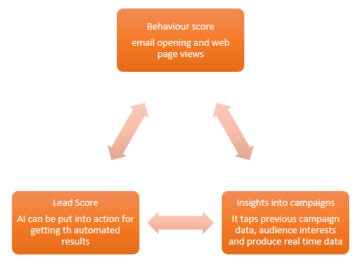 How to Leverage Buyer-Intent Data for your Email Marketing Campaign
